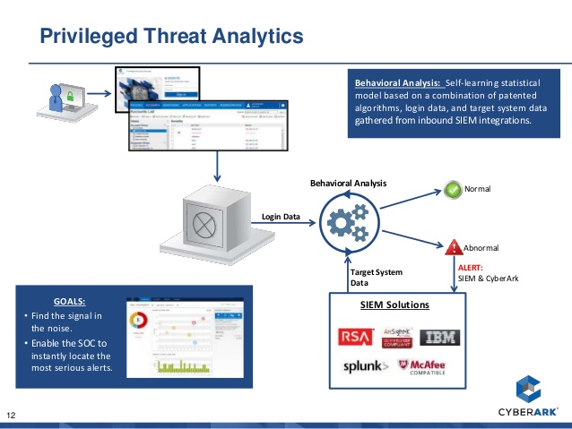CyberArk product overview - SecureITNetworks net