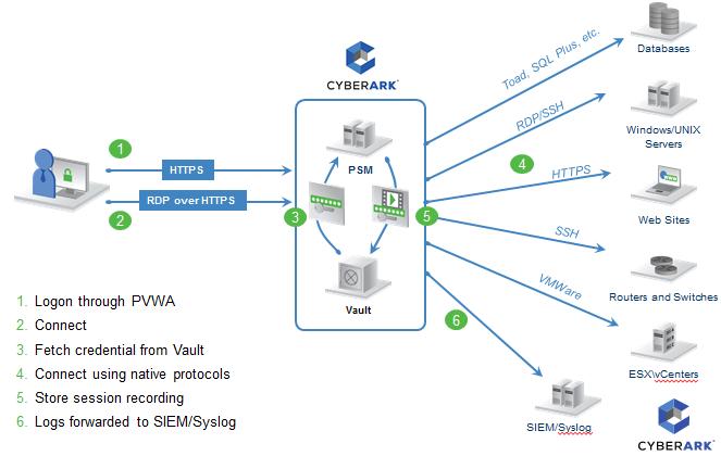 Cyberark Psm Documentation